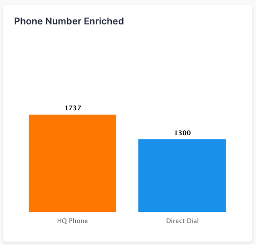 Phone Numbers Enriched
