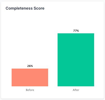 Completeness Score