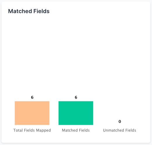 Matched Fields