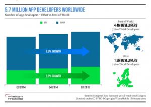 VM 5.7M App Devs WW