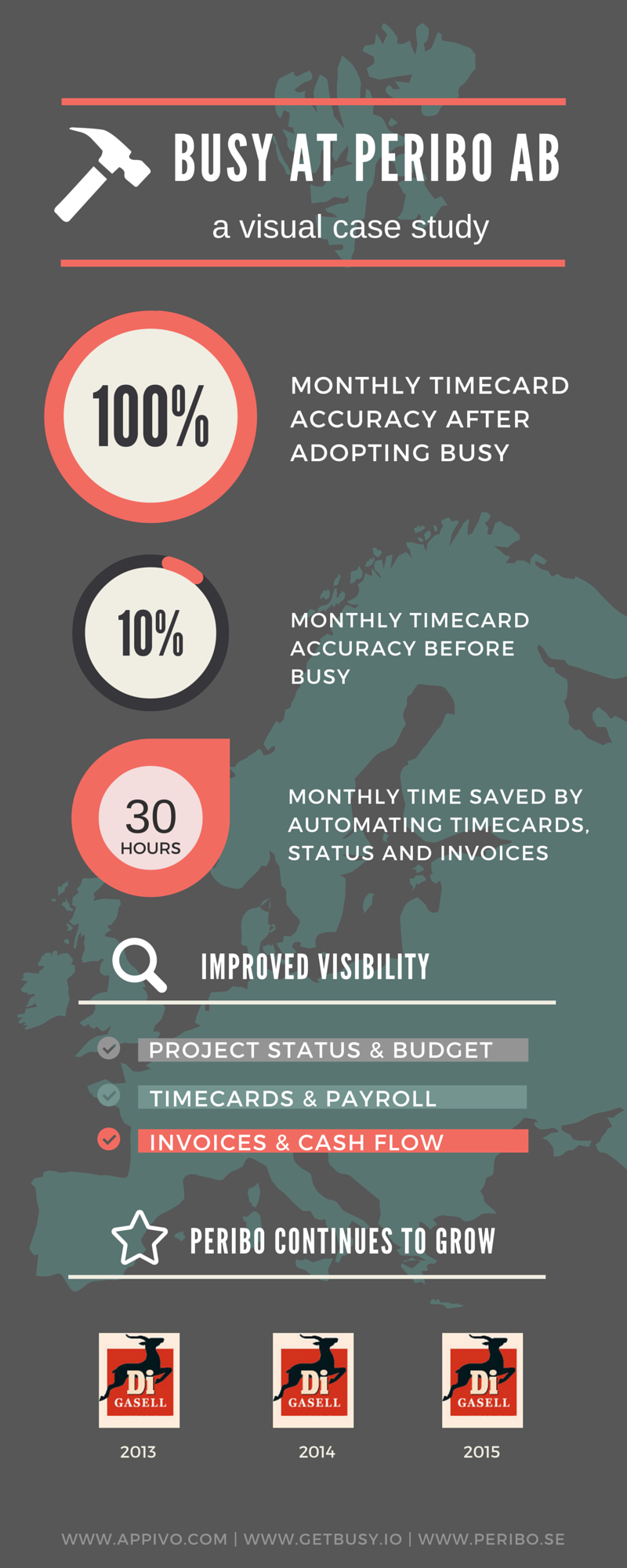 Appivo Busy at Peribo (infographic).