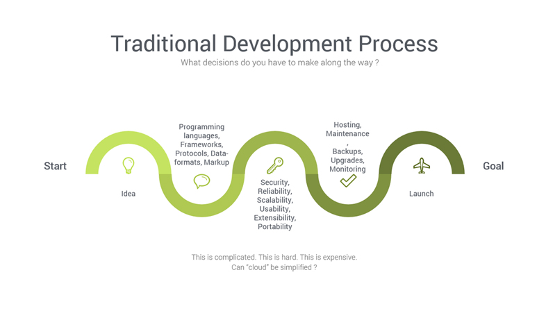traditional-development-process
