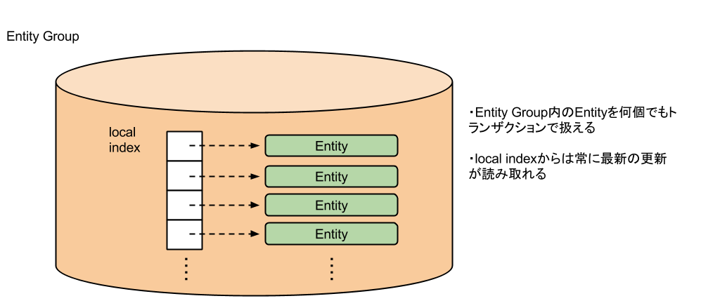 Entity Group from a micro-viewpoint