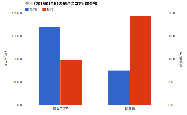 2015-01-15-scoreAndCost