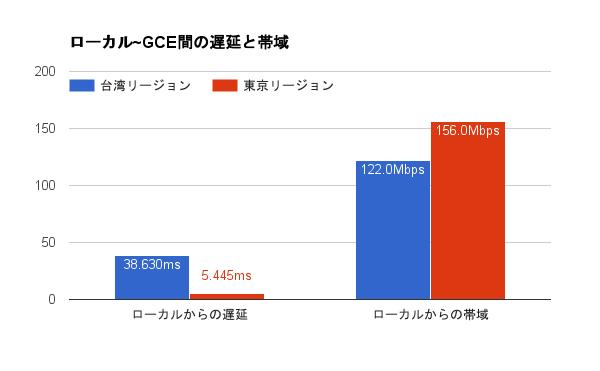 tokyo-region-network-performance01
