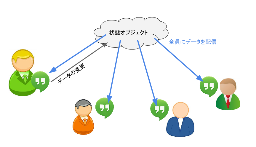 hangout_state