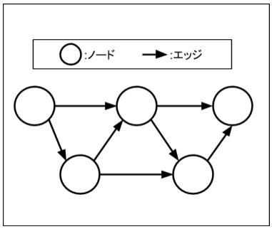 データフローグラフ