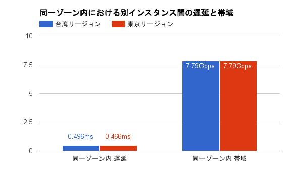tokyo-region-network-performance03