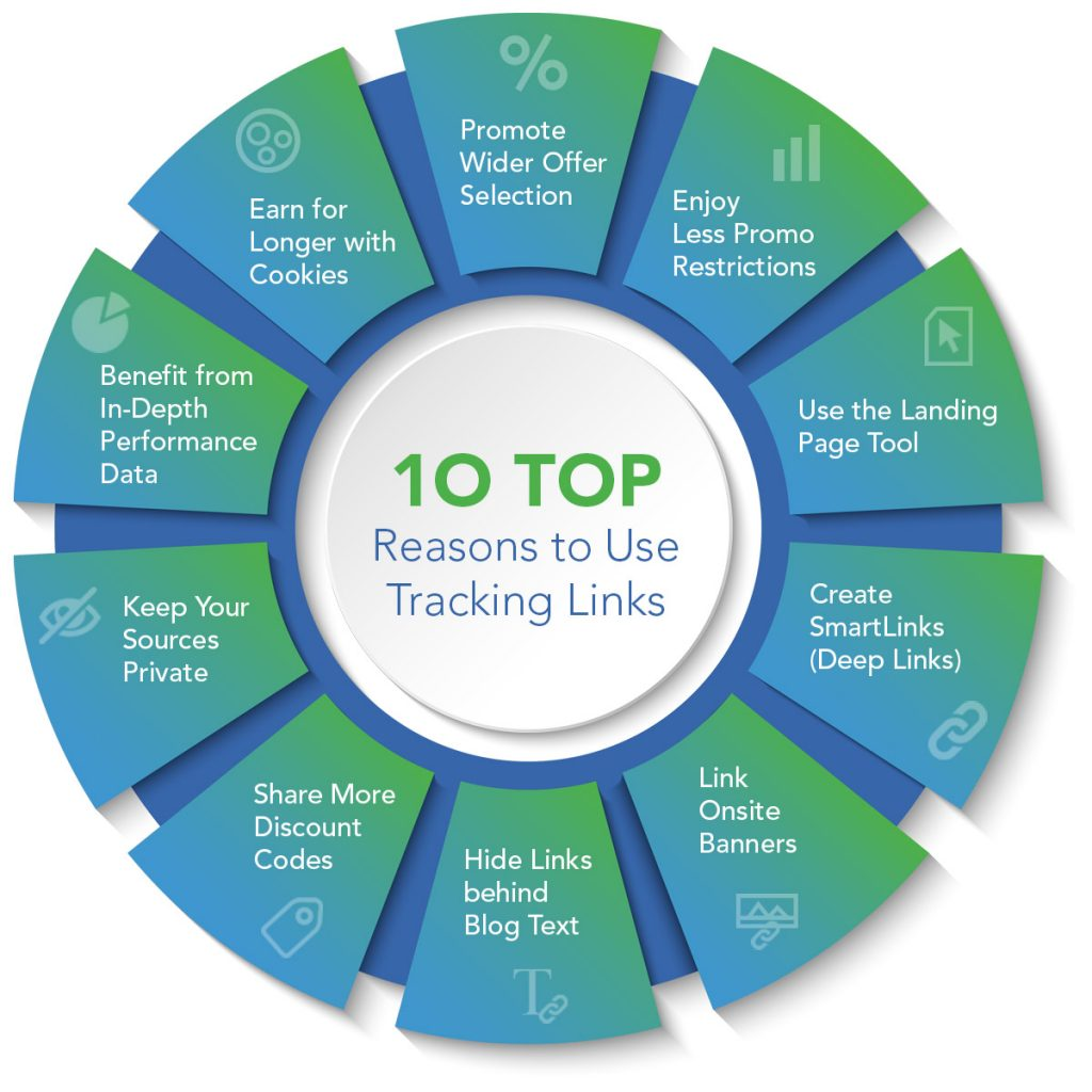 10 Top Reasons to Affiliate Market with Link Tracking