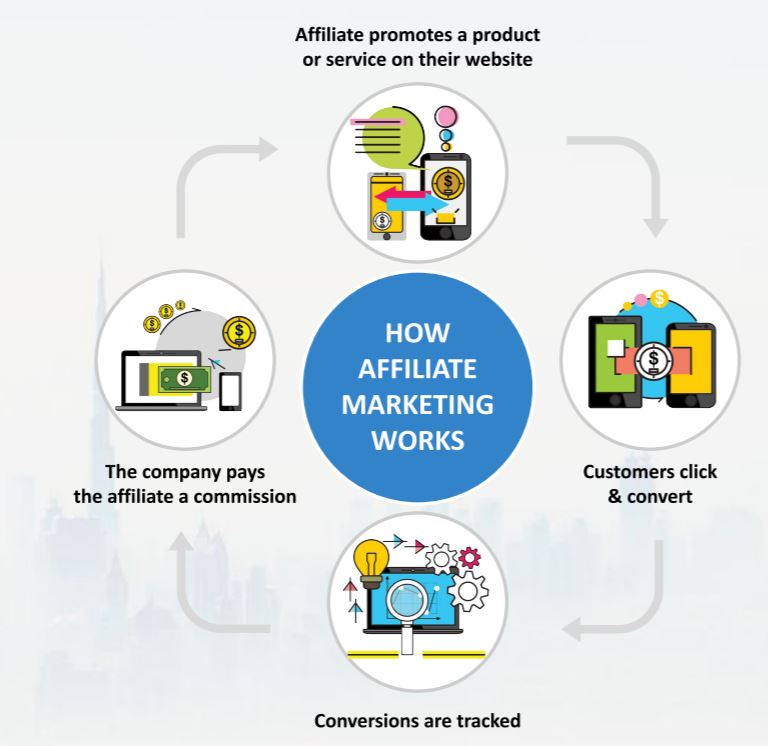 Our Affiliate Marketing Course teaches you affiliate marketing secrets & gives you affiliate marketing training from A-Z
