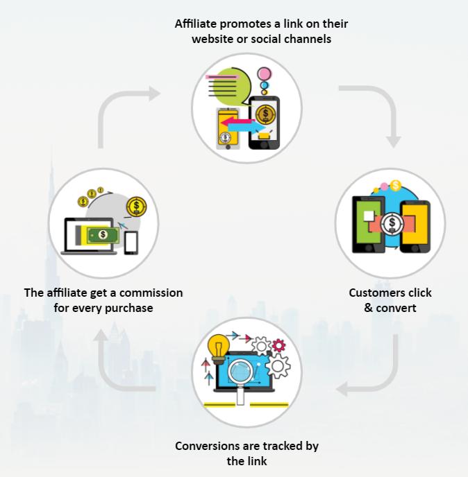 كيف تعمل روابط الافلييت أو روابط التتبع  Affiliate Tracking Links
