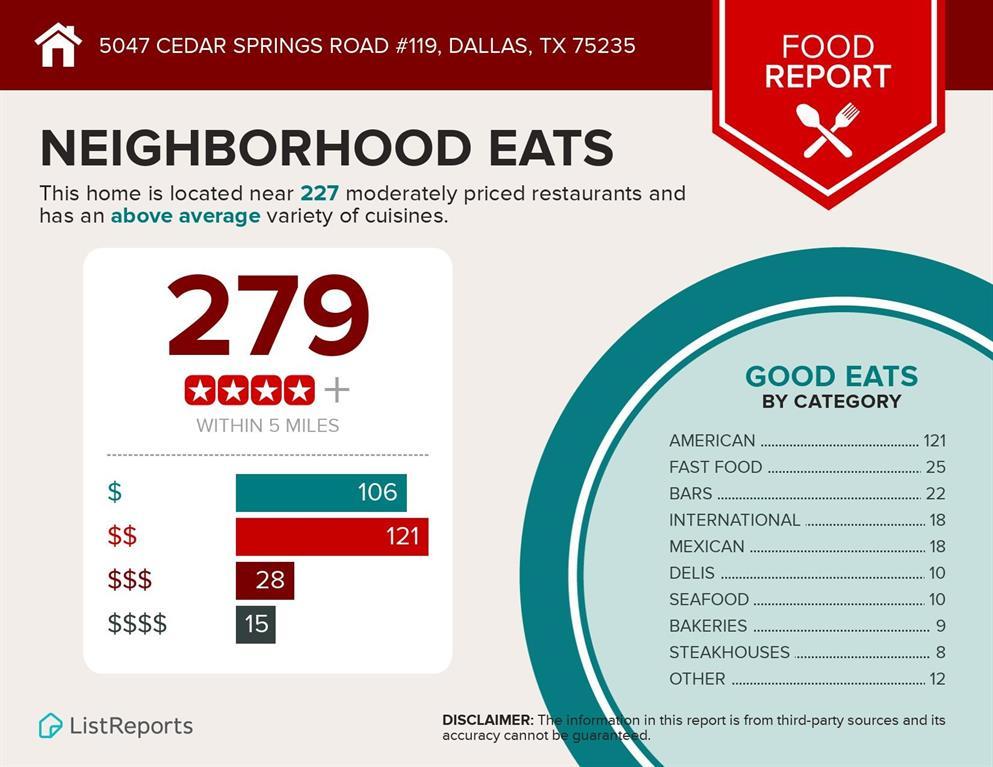 5047 Cedar Springs  Road, Dallas, Texas 75235 - acquisto real estate best luxury home specialist shana acquisto