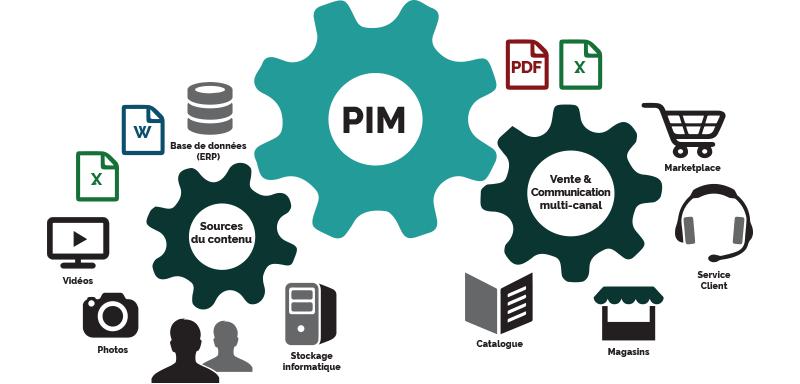 Schéma gestion des données et ventes mutli-canal