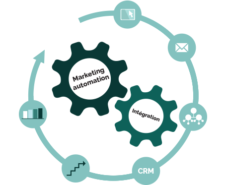 Schéma marketing automation