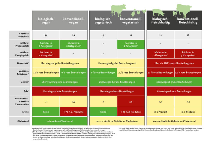 Grafik zur Studie zu Fleischalternativen
