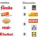 Vegan-Ranking Supermärkte