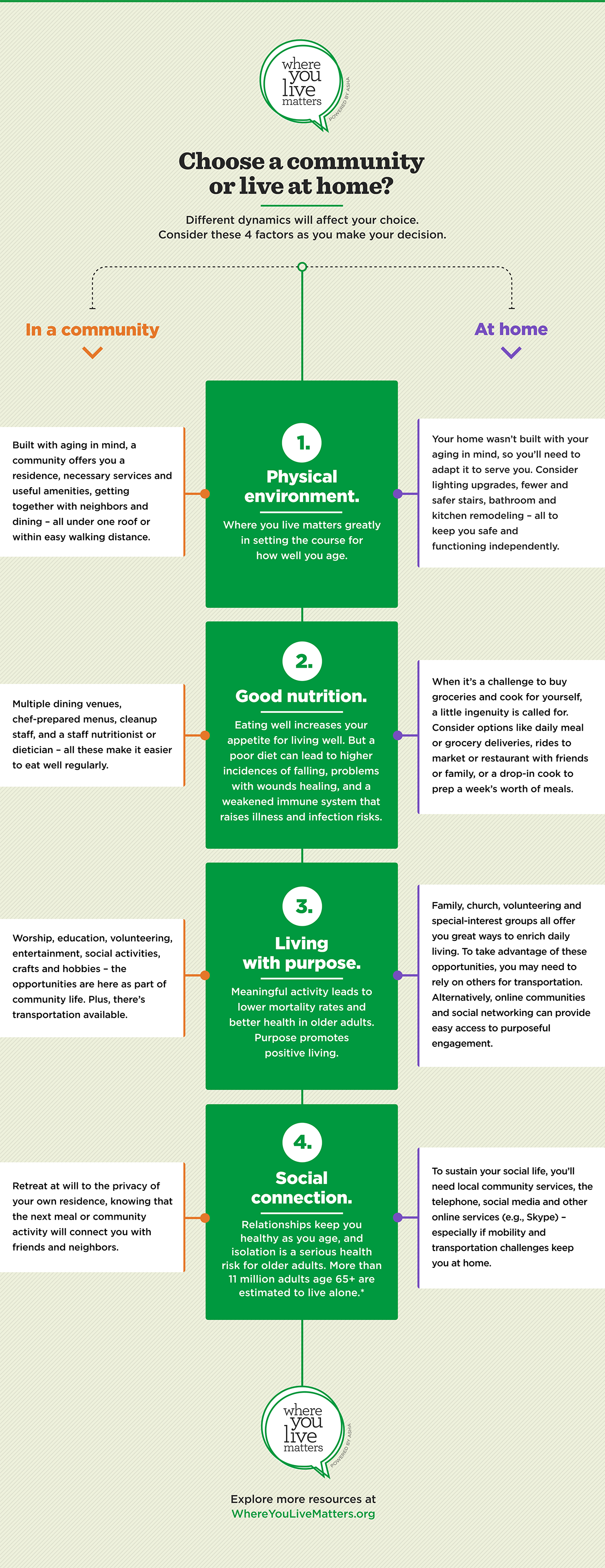 where you live matters infographic comparing living options environment nutrition purpose connection