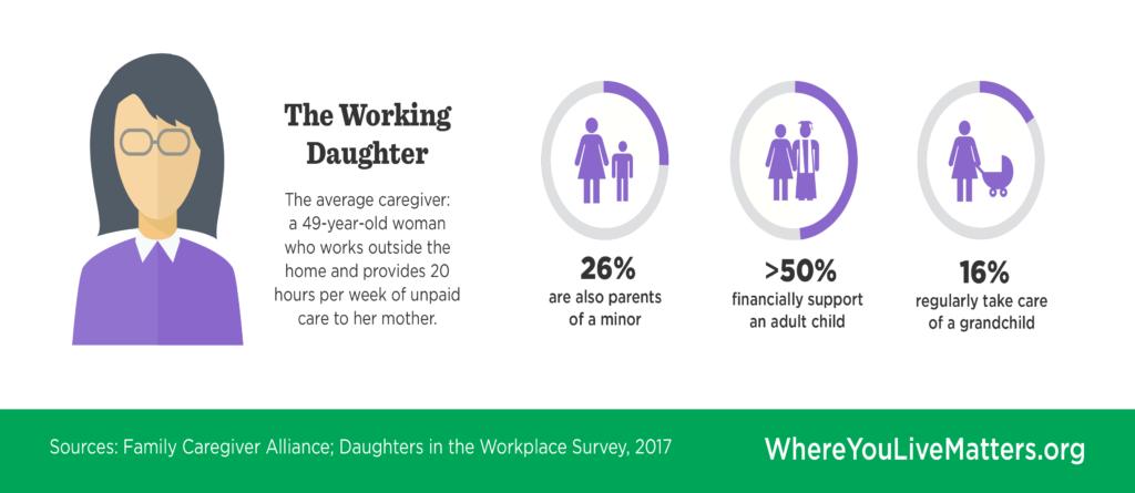 Working Daughter