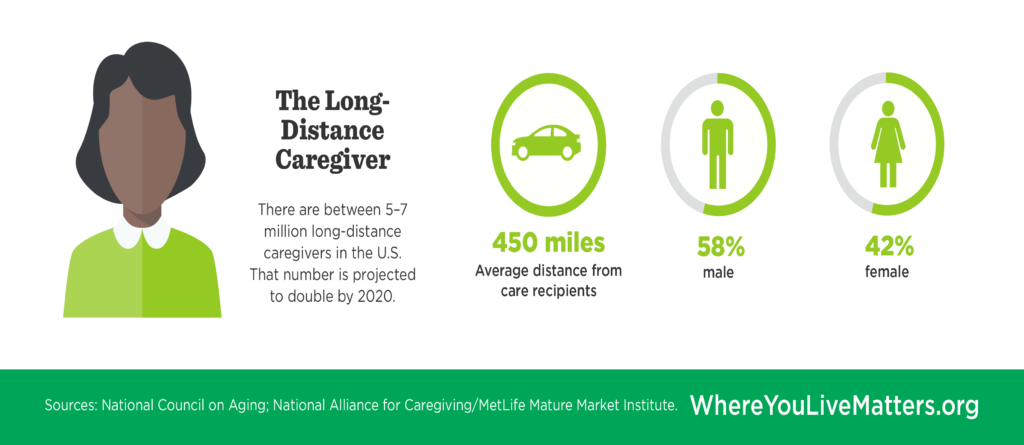 The Long Distance Caregiver