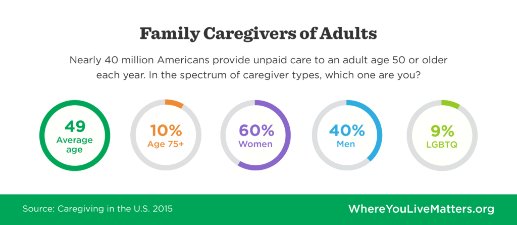 Graphic showing statistics about the demographics for the average caregiver