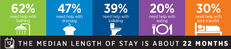Graphic showing the average percentage of seniors who need help with activities of daily living