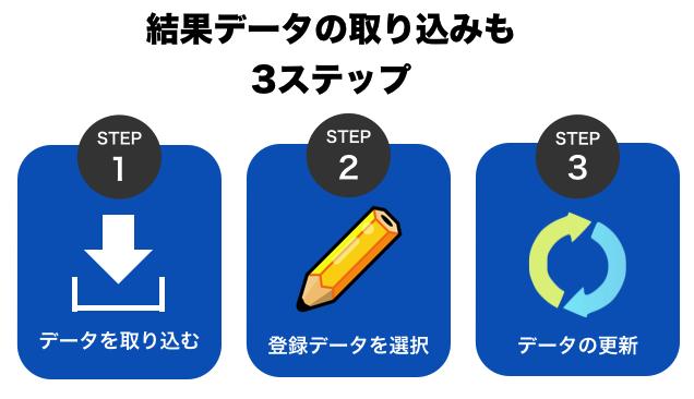 結果データの取り込みやソフトへの反映も3ステップで登録可能