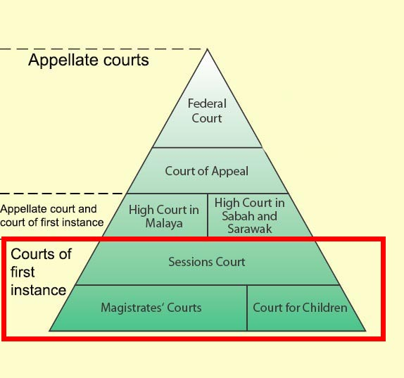 Malaysian criminals go to different courts depending on