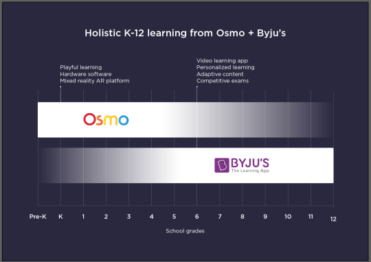 OSMO + BYJUS