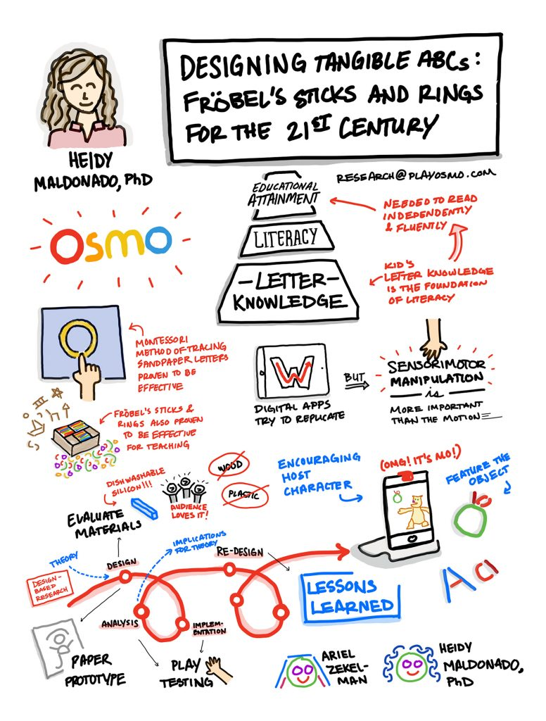 sketch notes for Osmo's research at IDC 2019