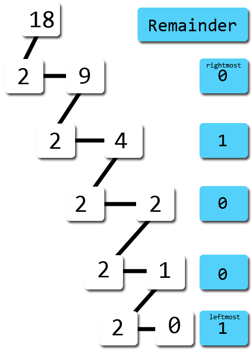 converting decimal to binary