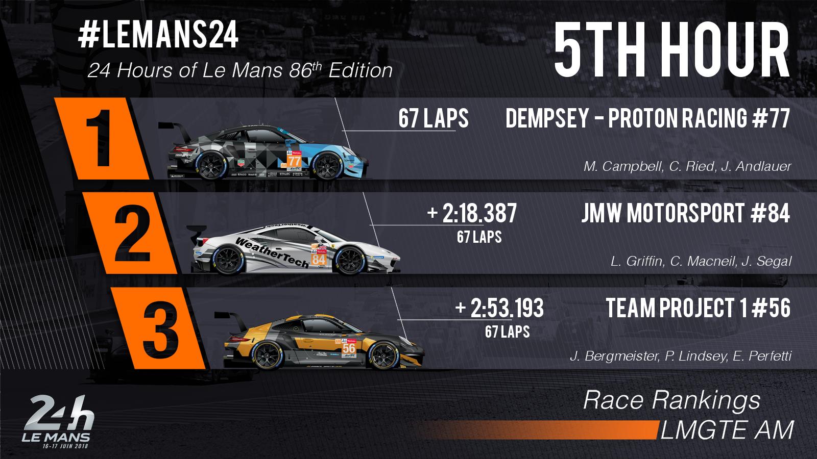 24 Horas de Le Mans 2018 - Página 3 5b255066ae2bb