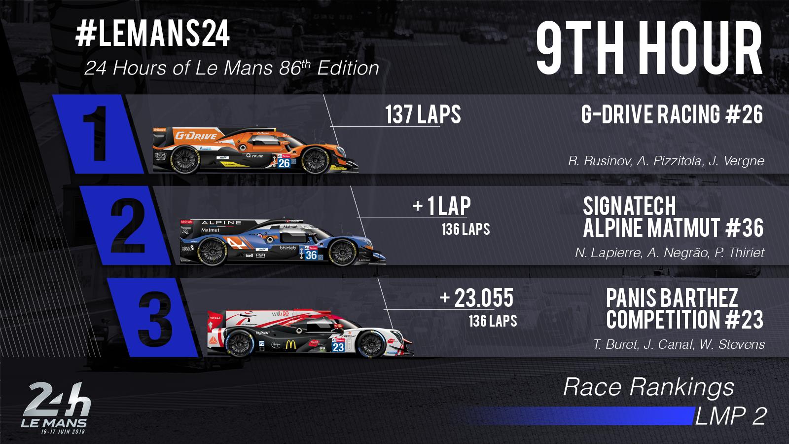24 Horas de Le Mans 2018 - Página 3 5b2588a30a9d1