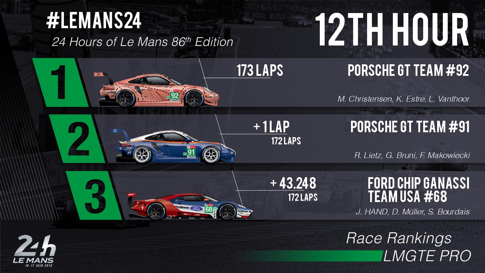 24 Horas de Le Mans 2018 - Página 3 5b25b2d52638a