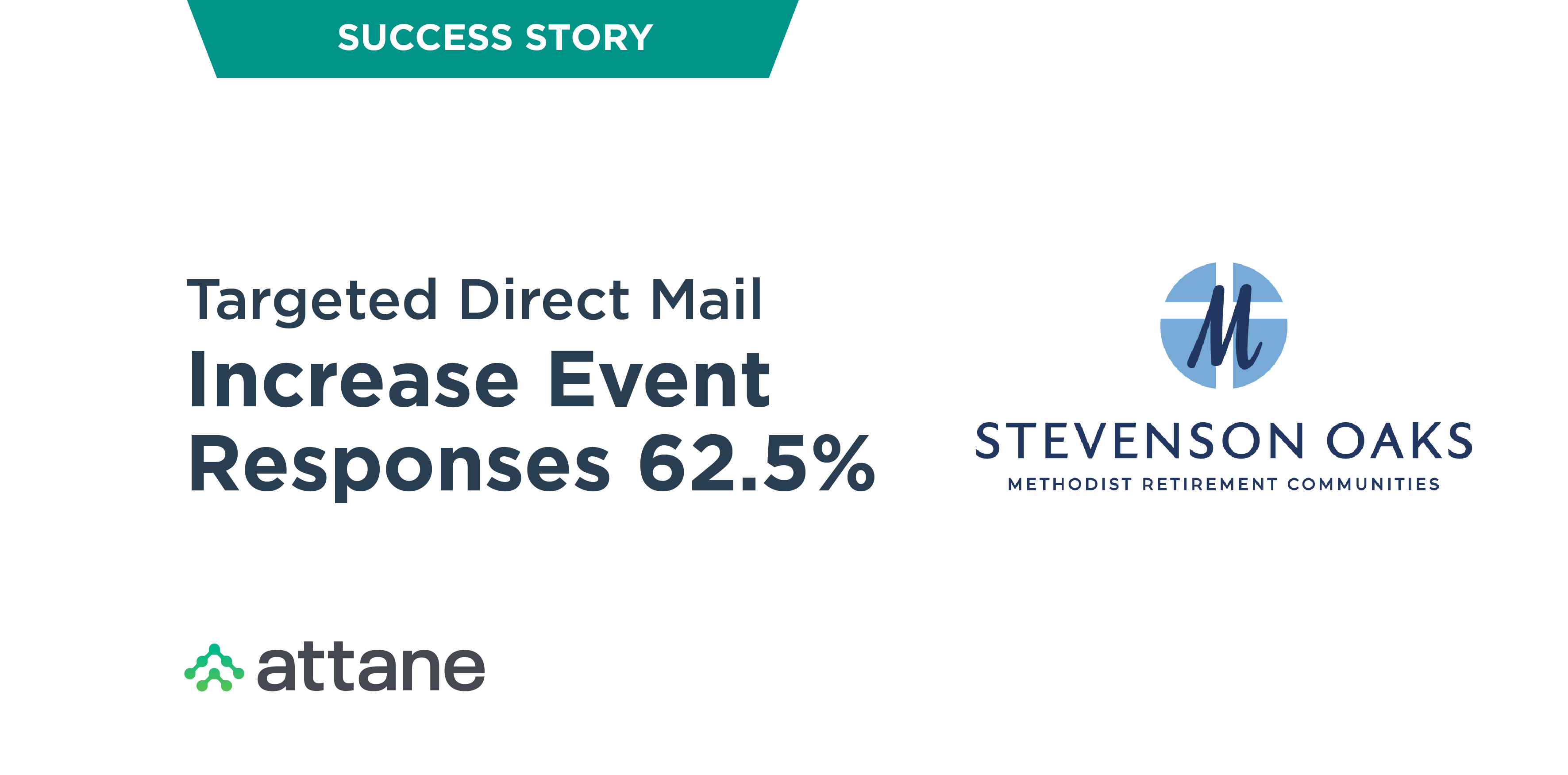 Targeted Direct Mail Increases Event Responses 62.5%