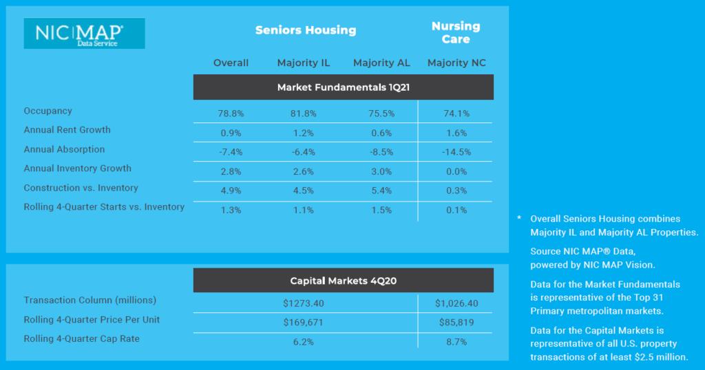NIC Senior Housing Occupancy Report Q1 2021