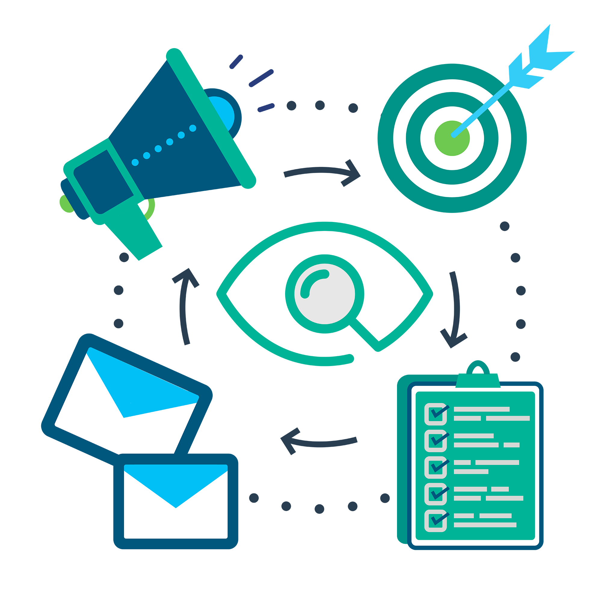 Illustration showing the Direct Mail journey