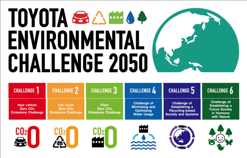 Toyota van Leussen Environmental Challenge