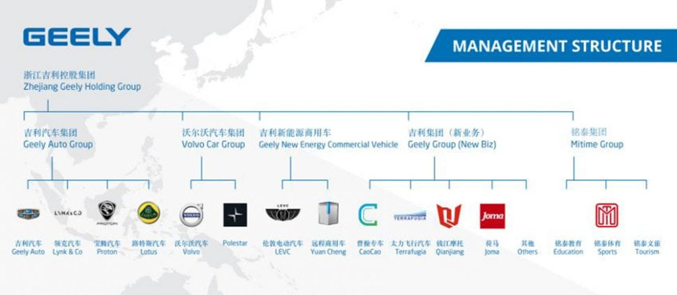 Geely Holding