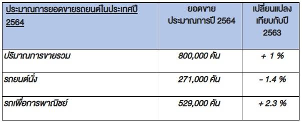 Sale Report 2021