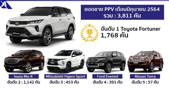 PPV Sale Report June 2021