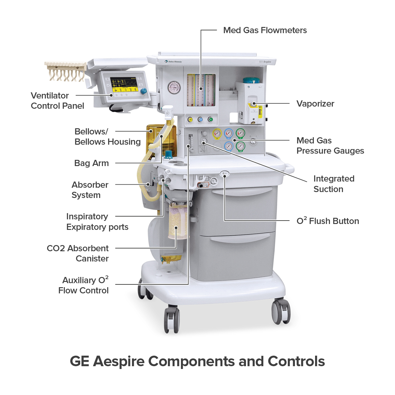 GE Aespire Components and Controls