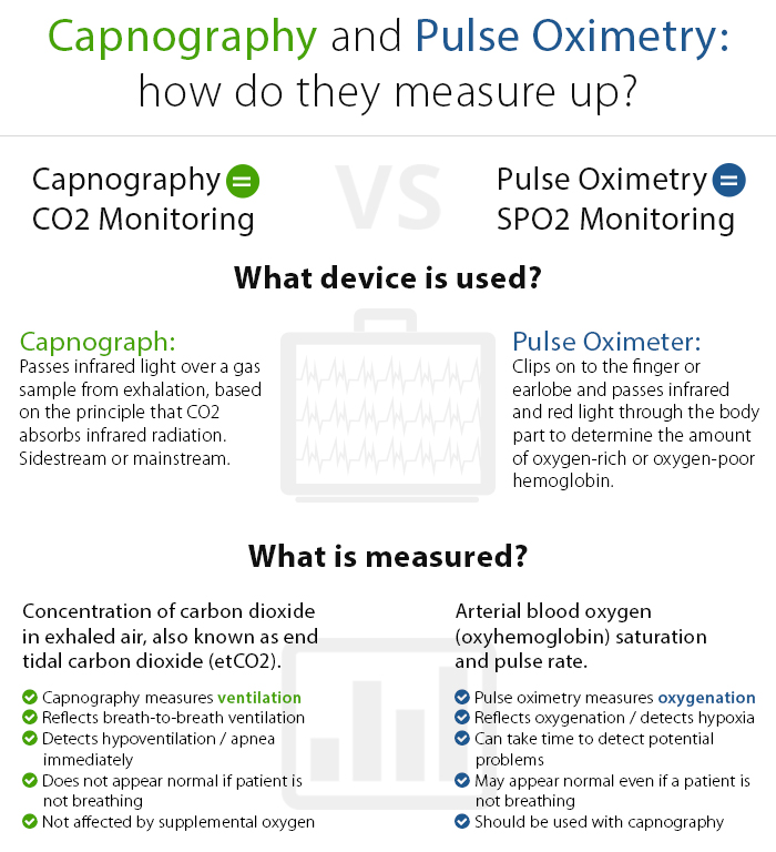 Capnography vs  SPO2 – The Difference Could be Life Changing