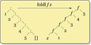 A diagram showing fold/reduce, thanks to Wikimedia