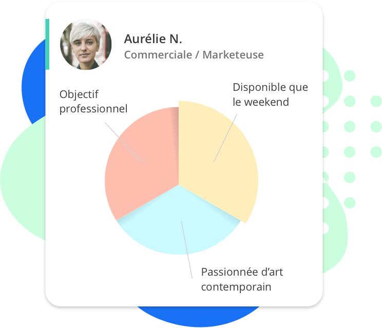 profil de l'élève