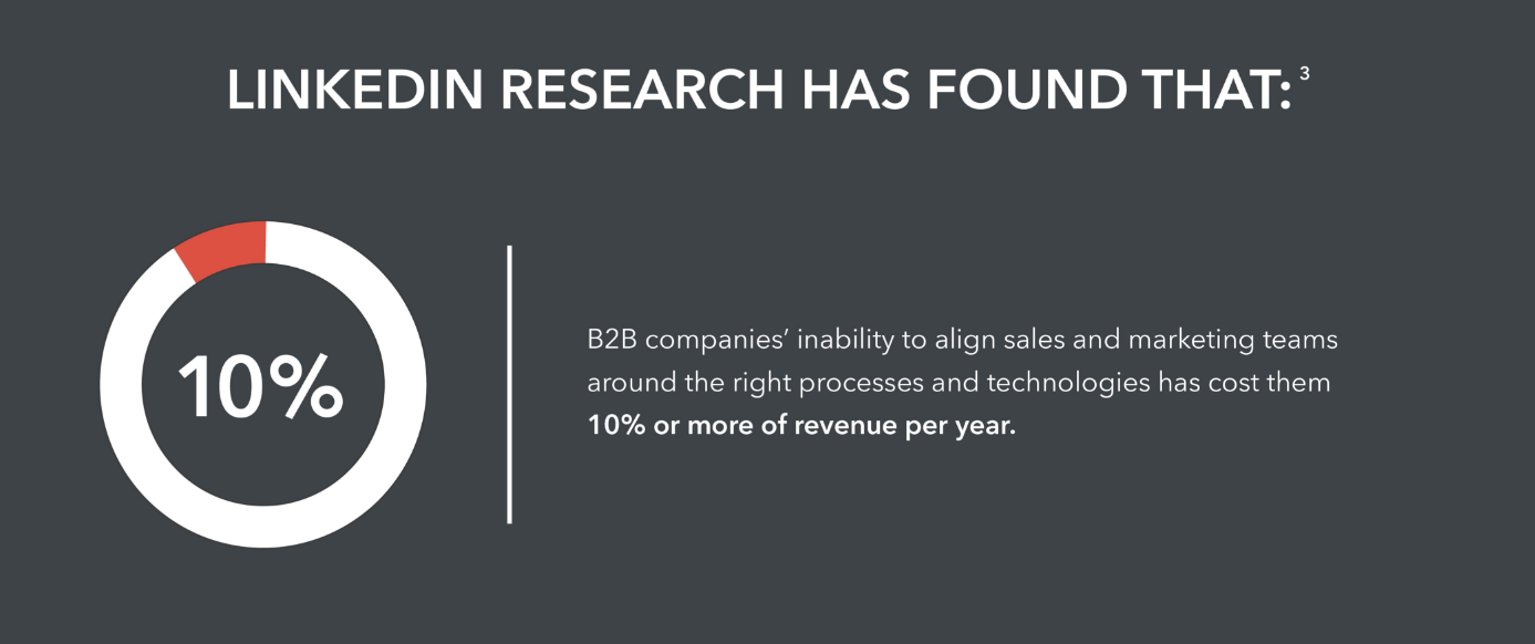 The lack of cohesion between sales and marketing departments costs B2B organizations at least 10% of revenue per year