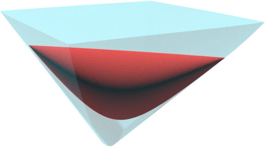 In red, the set of bivariate convex forms of degree 4. In blue, the set of sum of squares of quadratic forms.