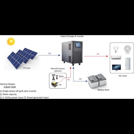 Pachet inverter hibrid 5000w+ 5 panouri 240w + 8  acumulatori 70Ah
