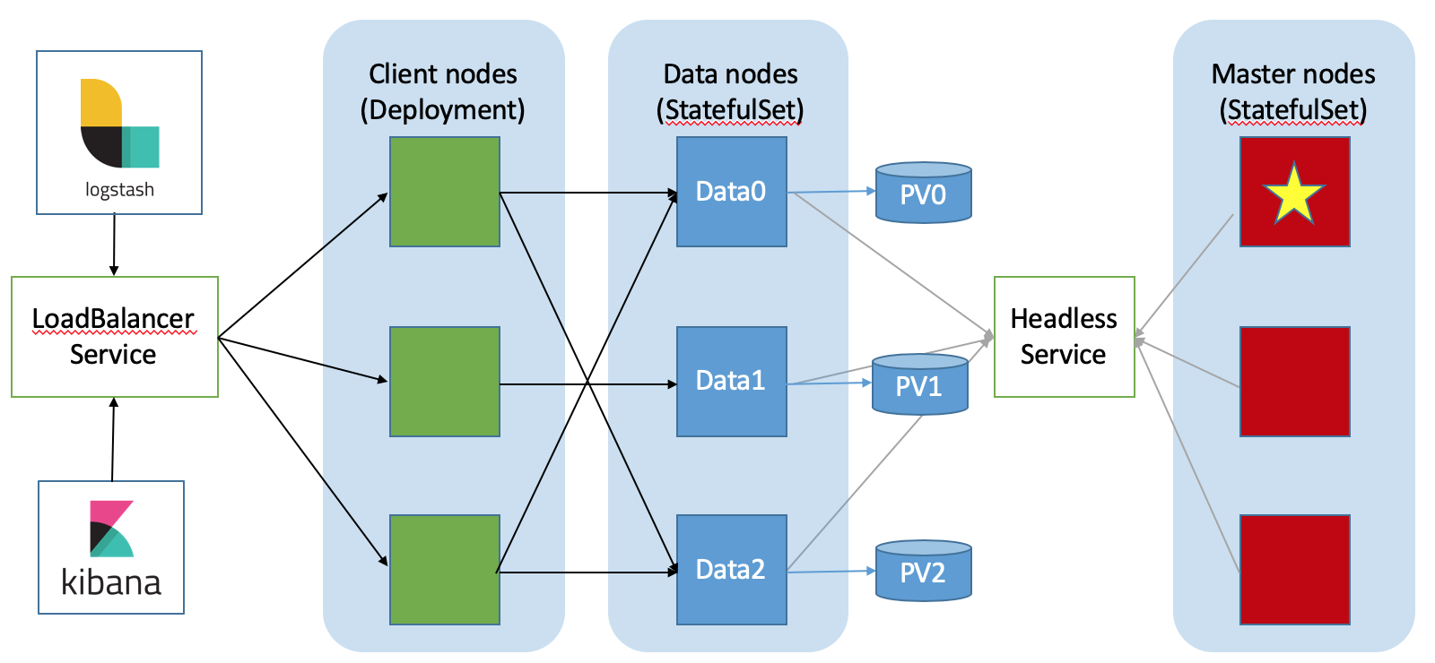 Elasticsearch cluster topology running on Kubernetes