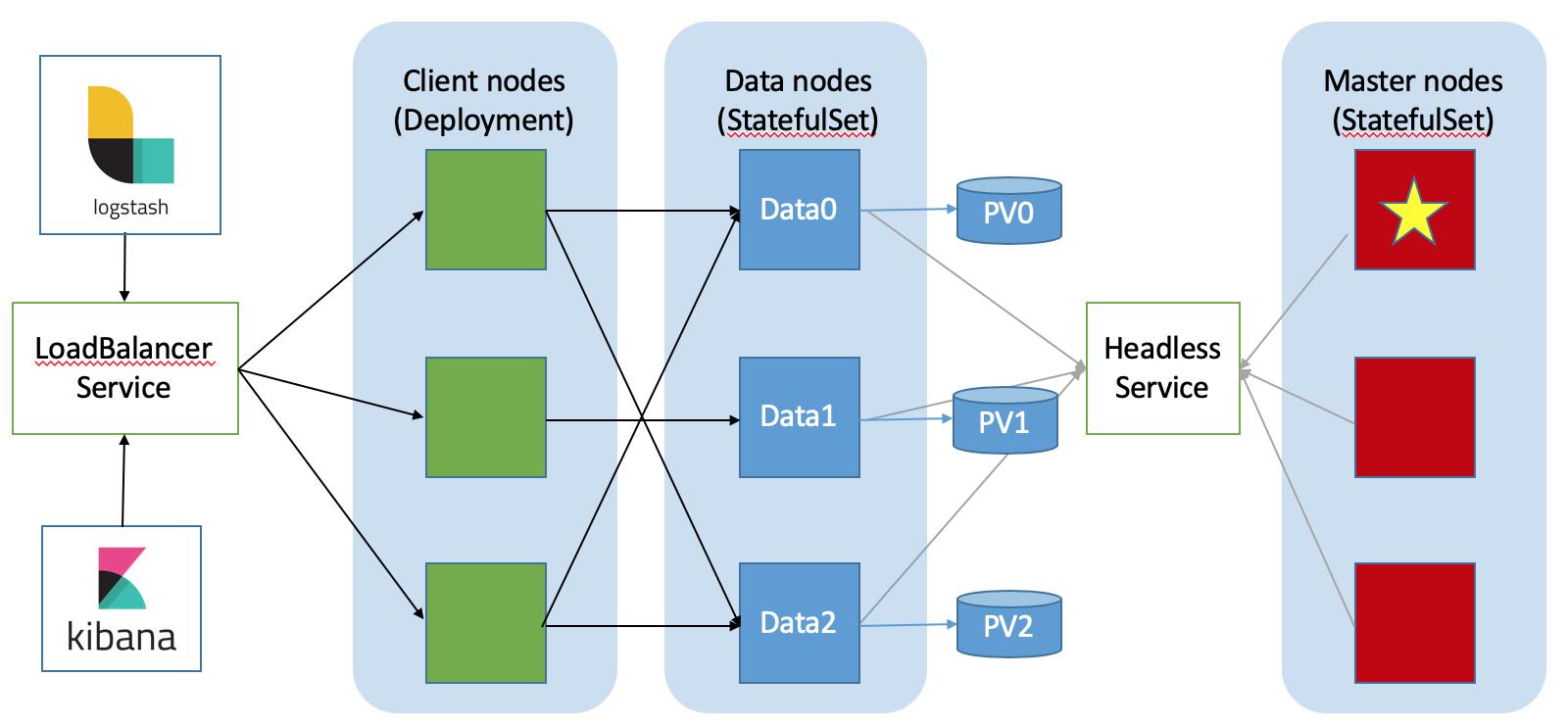 Running Elasticsearch on Kubernetes - DZone Big Data