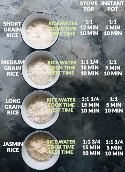 Quantità, rapporti riso/acqua e tempi di cottura del riso con pentola o con cuociriso